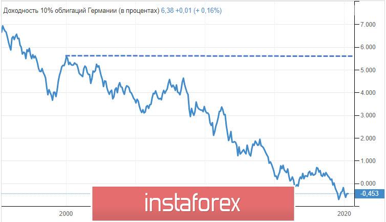 Кто на новенького, или почему доллар и евро сдадут свои позиции?