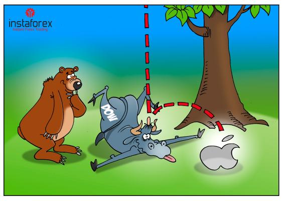 苹果削减销售预期后,全球股市上涨