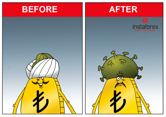 Turecká lira se v roce 2020 propadla o téměř 20 %