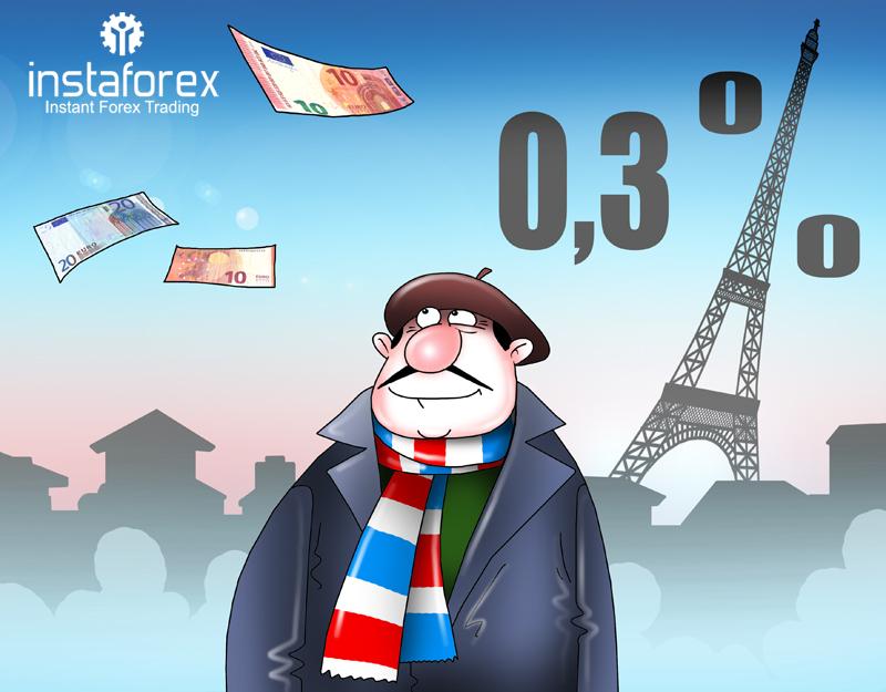 Экономика Франции продемонстрировала рост на 0,3%
