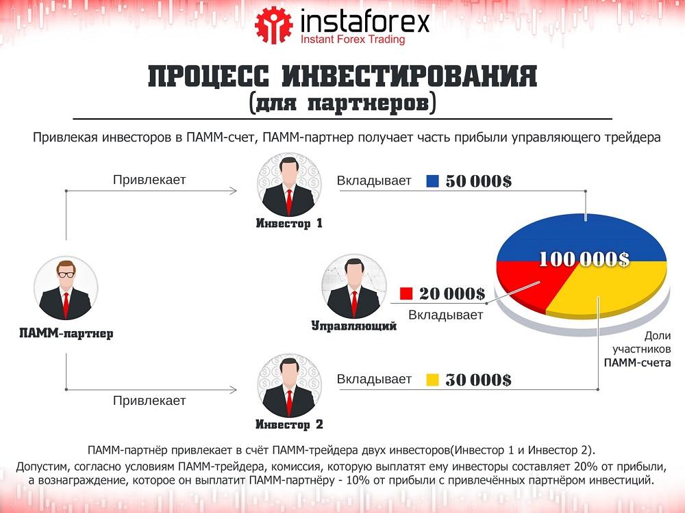 Рейтинг памм-трейдеров insta forex forex swap free brokers