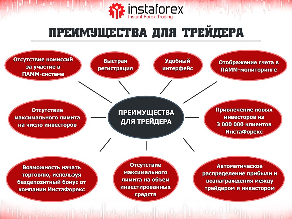 Инвестиции форекс украина индикатор масd на форексе
