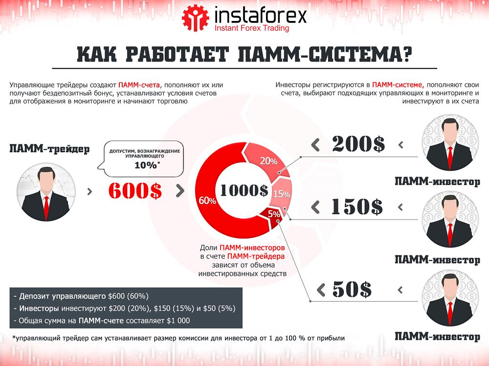 Памм instaforex отзывы бинарные опционы binary options invest