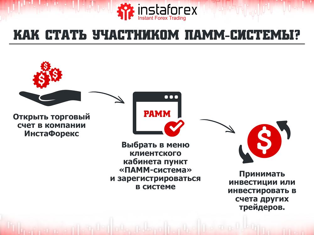 Instaforex инвестирование прогноз банка форекс