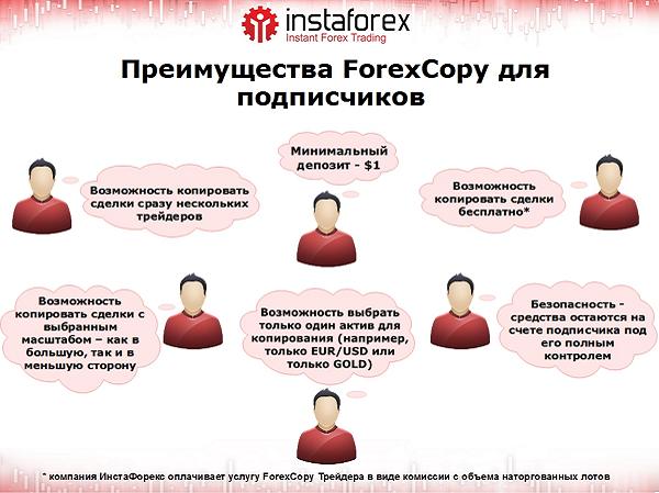 Система ForexCopy от ИнстаФорекс