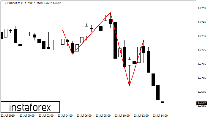 Head and Shoulders GBPUSD M30