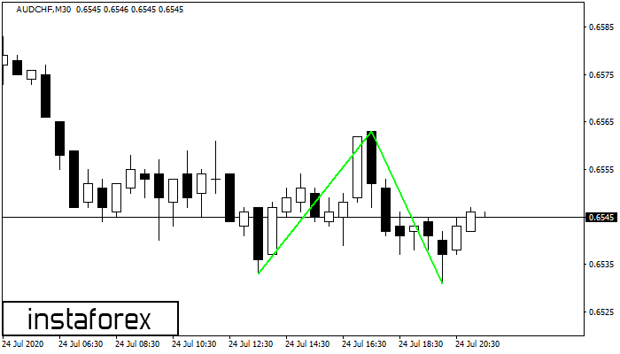Double Bottom AUDCHF M30