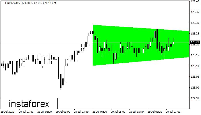 Bullish Symmetrical Triangle EURJPY M5