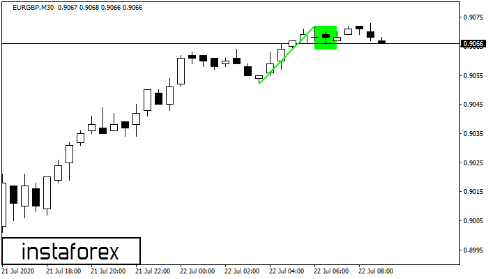 Bullish Flag EURGBP M30