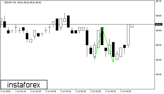 Double Bottom NZDJPY M5