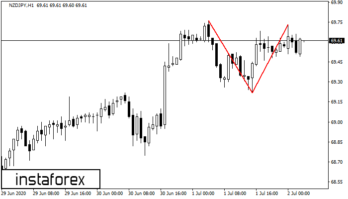 Double Top NZDJPY H1