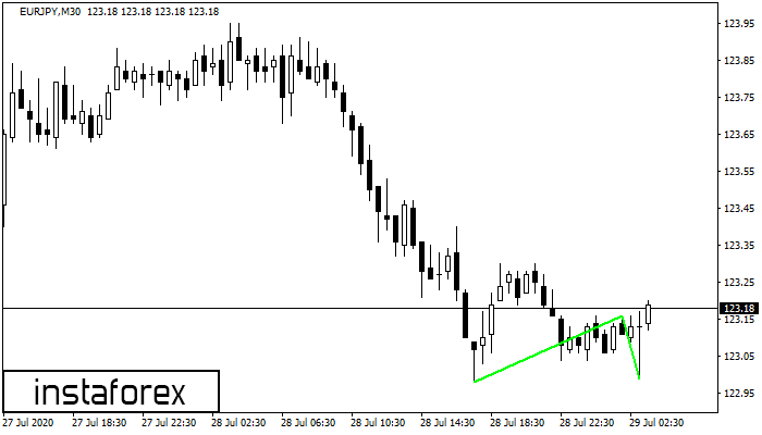 Double Bottom EURJPY M30