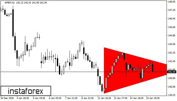 Bearish Symmetrical Triangle