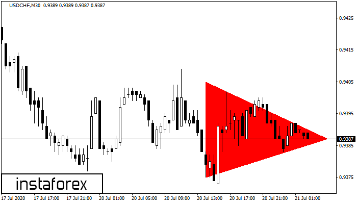 Bearish Symmetrical Triangle USDCHF M30