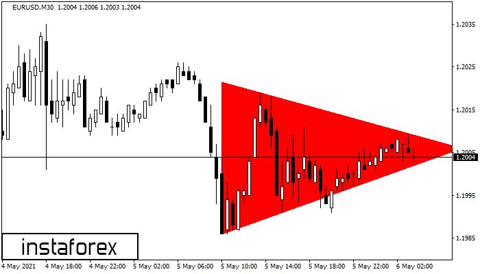 Медвежий симметричный треугольник