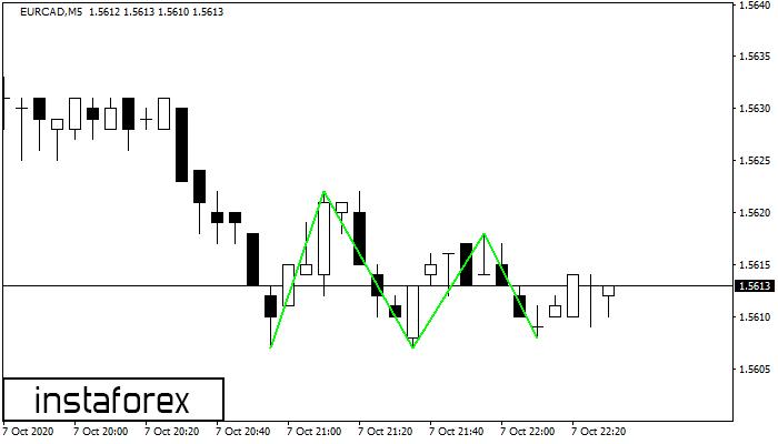 FOREX-trading - Az alapoktól a mesterfogásokig-KELLO Webáruház