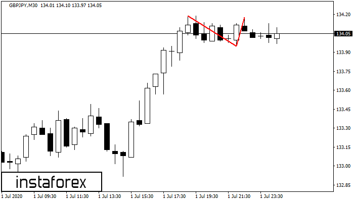 Double Top GBPJPY M30