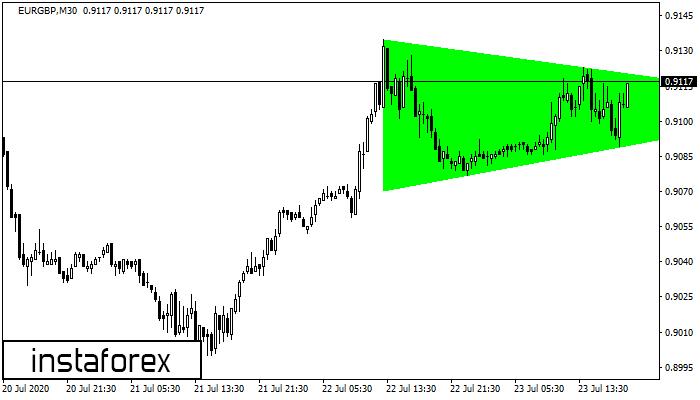 Bullish Symmetrical Triangle EURGBP M30