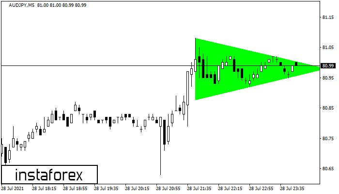 Bullisches symmetrisches Dreieck