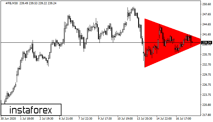 Bearish Symmetrical Triangle #FB M30