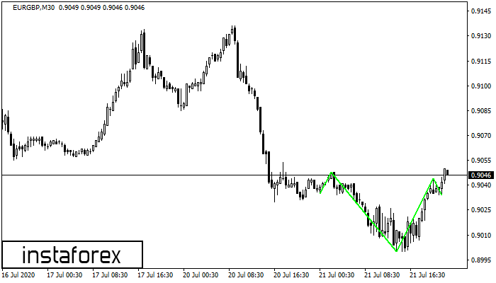 Inverse Head and Shoulder EURGBP M30