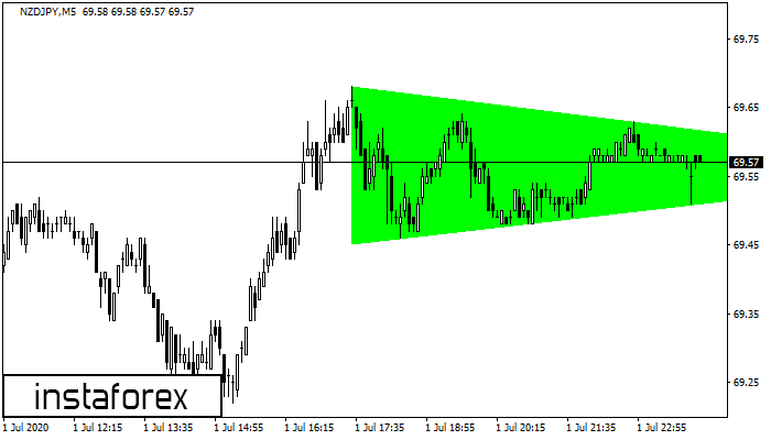 Bullish Symmetrical Triangle NZDJPY M5