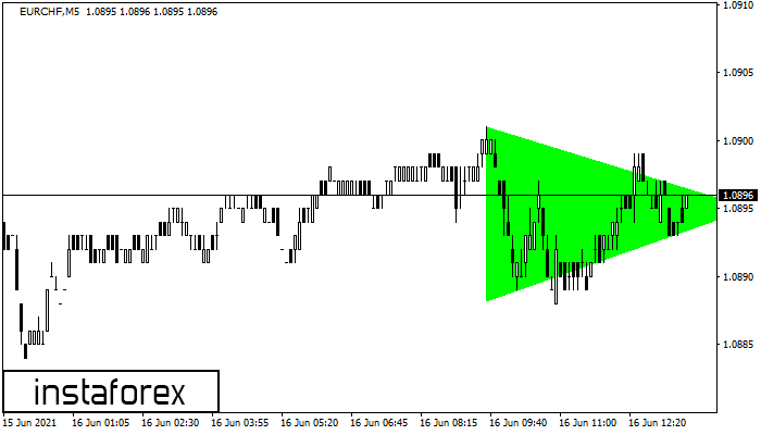Bullish Symmetrical Triangle