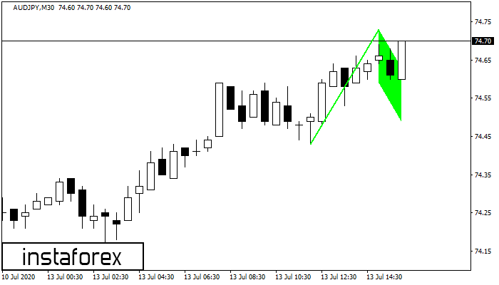Bullish Flag AUDJPY M30