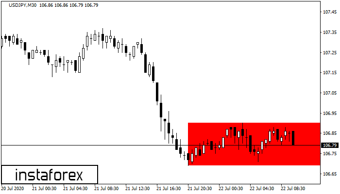 Bearish Rectangle USDJPY M30