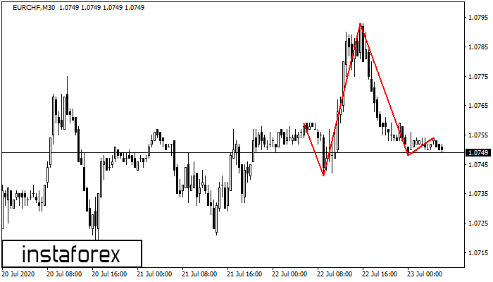 Head and Shoulders EURCHF M30