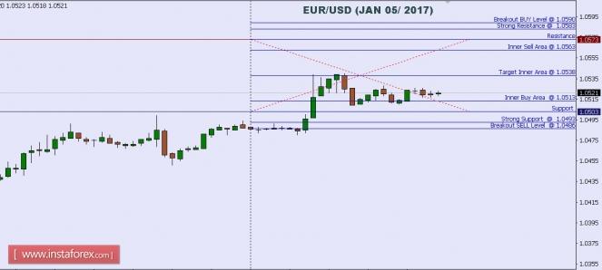 Exchange Rates 05.01.2017 analysis