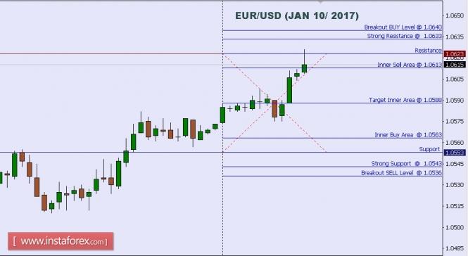 Exchange Rates 10.01.2017 analysis