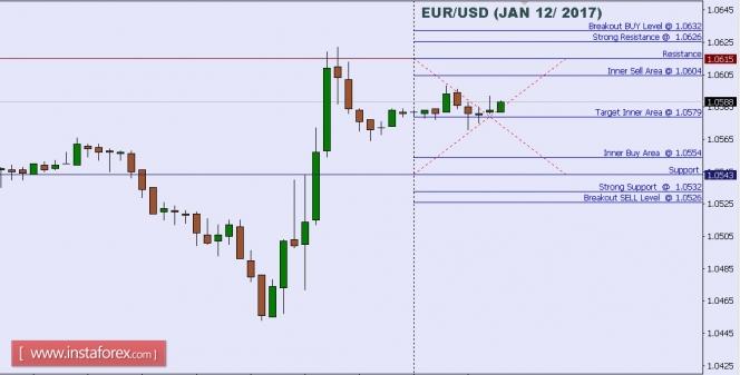 Exchange Rates 12.01.2017 analysis