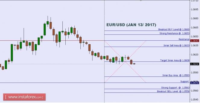 Exchange Rates 13.01.2017 analysis