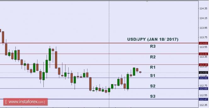 Exchange Rates 18.01.2017 analysis