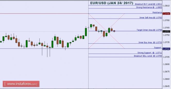 Exchange Rates 24.01.2017 analysis