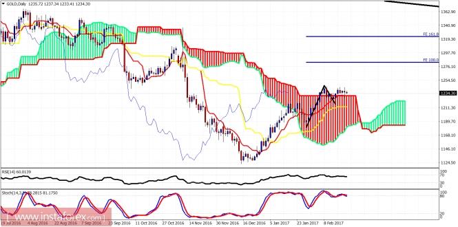 Exchange Rates 22.02.2017 analysis