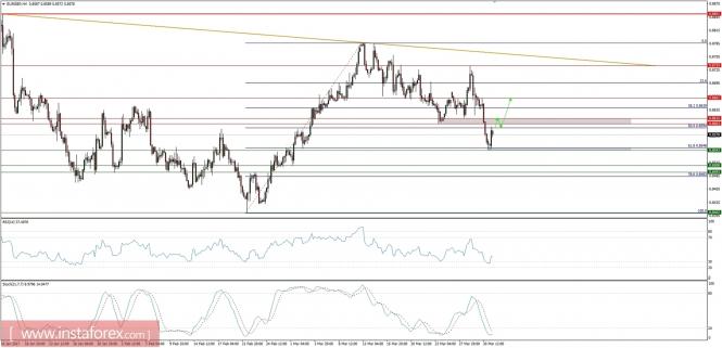 Exchange Rates 31.03.2017 analysis