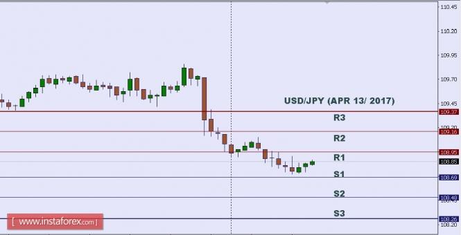 Exchange Rates 17.04.2017 analysis