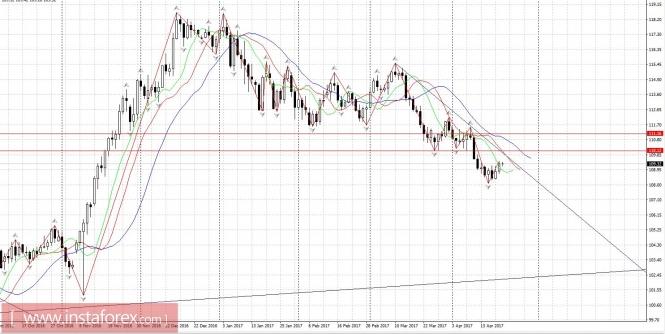 Курс валюты на 21.04.2017 analysis