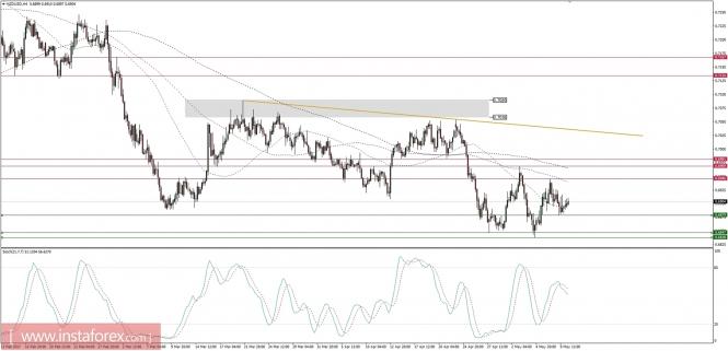 Exchange Rates 10.05.2017 analysis