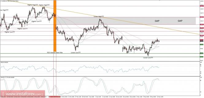 Exchange Rates 12.05.2017 analysis