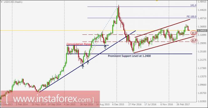Exchange Rates 23.05.2017 analysis