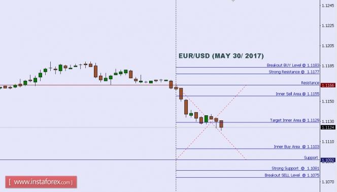 Exchange Rates 30.05.2017 analysis