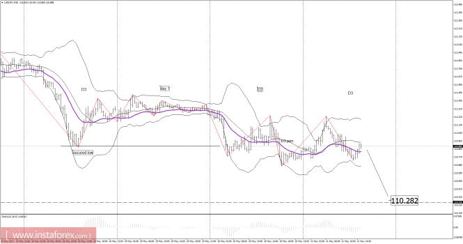 Exchange Rates 31.05.2017 analysis