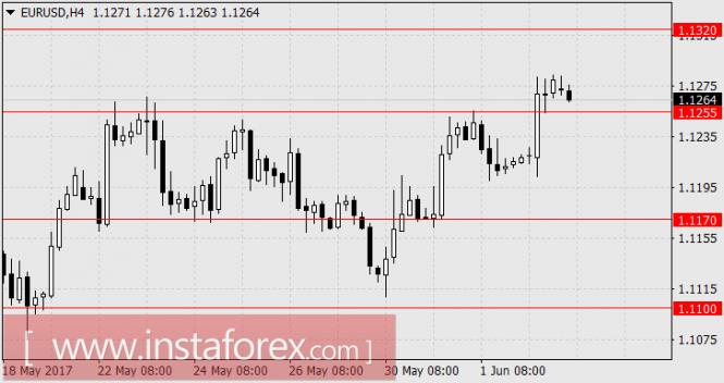 валютных рынков