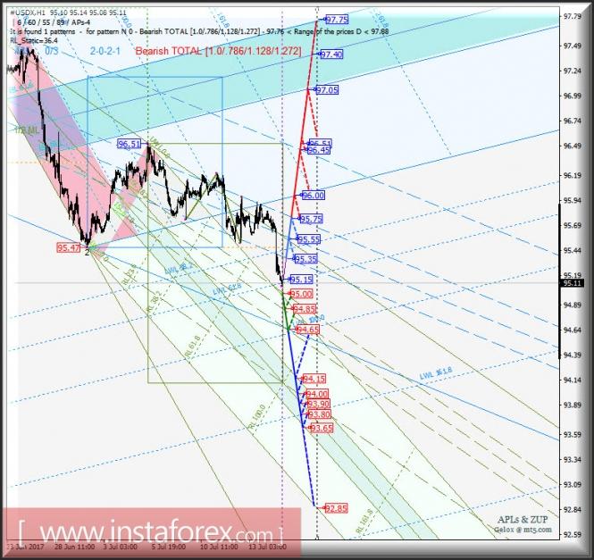 Курс валюты на 17.07.2017 analysis