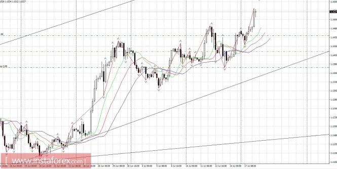 Тренд против доллара