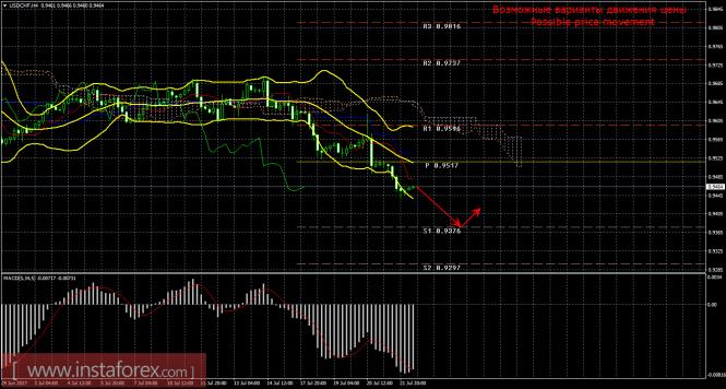USD/CHF