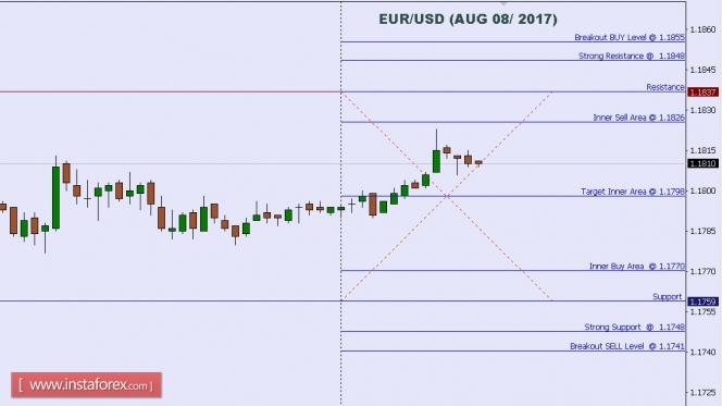 Exchange Rates 08.08.2017 analysis